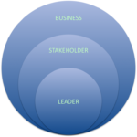 Centered Executive Coaching Services Overview