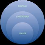 Centered Executive Coaching