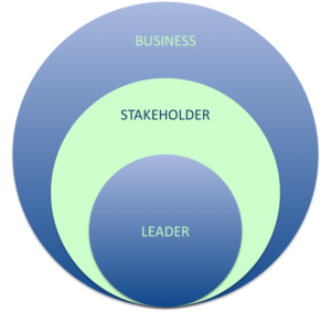 Stakeholder Centered Coaching Services Overview