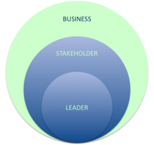 Business Centered Coaching Services Overview