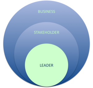 Leader Centered Coaching Services Overview