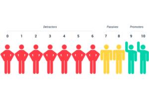Leadership Challenge Survey